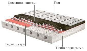 Схема - Гидроизоляция первого этажа