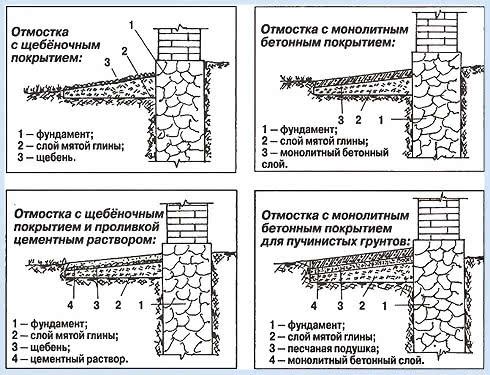 Схема 2 - Виды отмостки