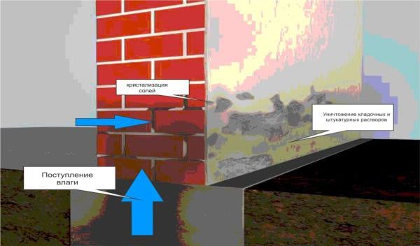 Схема - Гидроизоляция кирпичной кладки