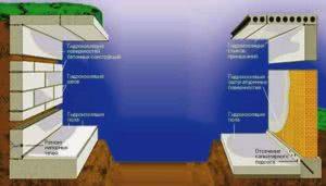 Схема по гидроизоляции строительных конструкций