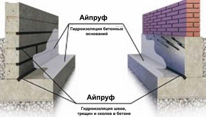 Гидроизоляция бетонных оснований и конструкций