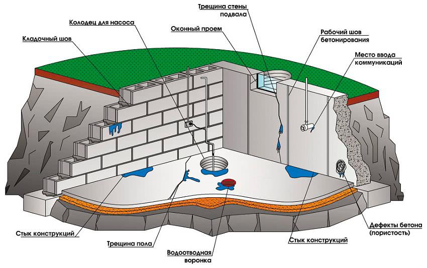 Гидроизоляция в помещениях с повышенной влажностью