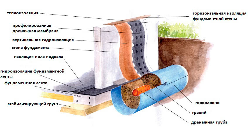 Виды гидроизоляции в загородном доме