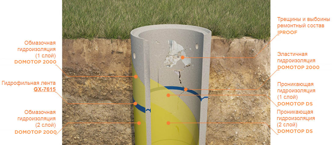 Съема - Гидроизоляция бетонных колодцев